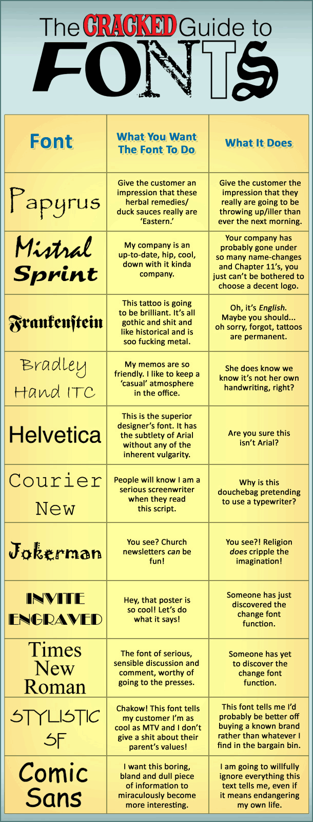 Cracked Guide to Fonts